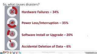 Achieve Disaster Recovery with Disaster Recovery as a Service