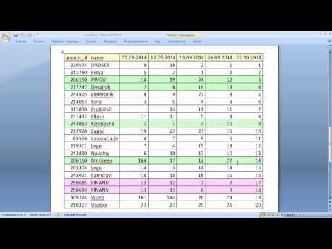 Еженедельный обзор ПАММ счетов от 06.10.2014