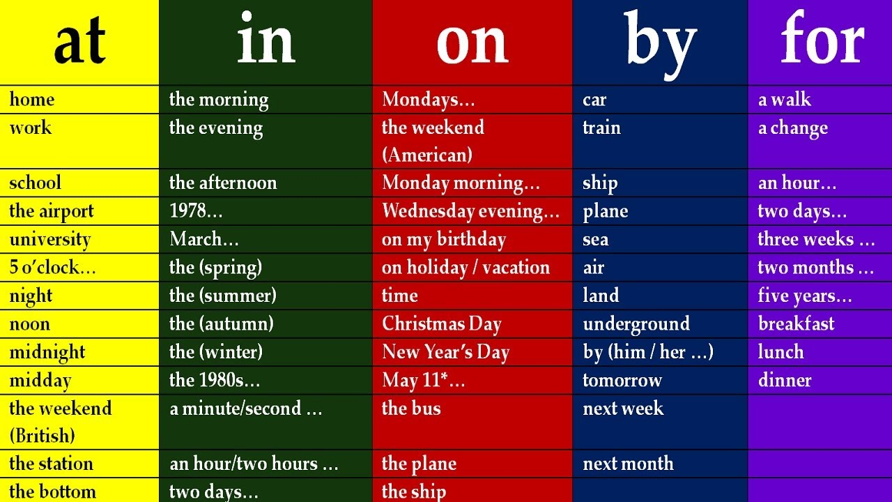 Key To English Prepositions In English Grammar Lessons