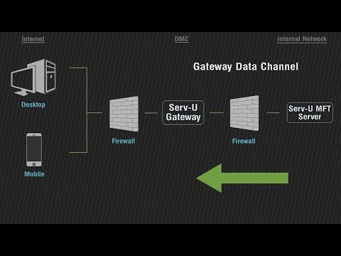 File Transfer In DMZ Networks With Serv-U Gateway