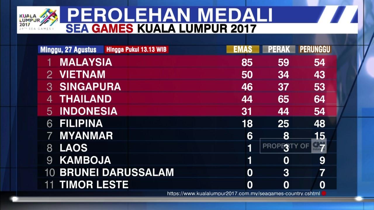 perolehan medali asian games 2019 terbaru