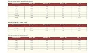 Размеры железобетонных плит(, 2015-08-28T17:21:08.000Z)