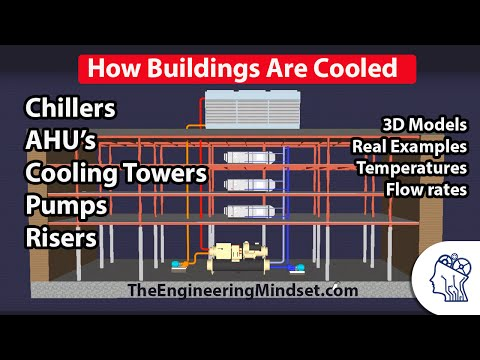 how-a-chiller,-cooling-tower-and-air-handling-unit-work-together