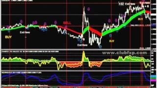 Estrategia Forex Scalping  5 minutos-RSI-Double-CCI