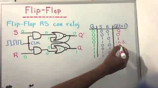 Flip flop RS con reloj   YouTube