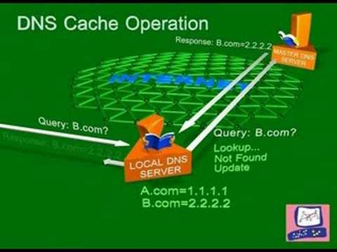 DNS Cache Poisoning Attack Internet Security - YouTube