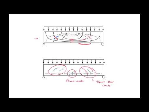 8 - Concrete Contribution to Shear Strength