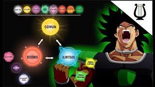 Explicación: Los tipos de Ki y la energía según Toriyama- Dragon Ball Super