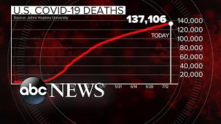 COVID-19 death rate climb in 25 states