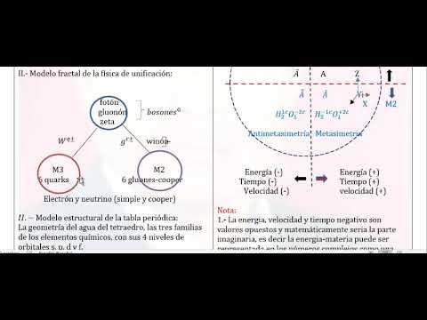 Modelo Fractal De Las Partículas Fundamentales Y Su Estructura