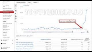 видео Ключевые слова канала YouTube: как подобрать и использовать?