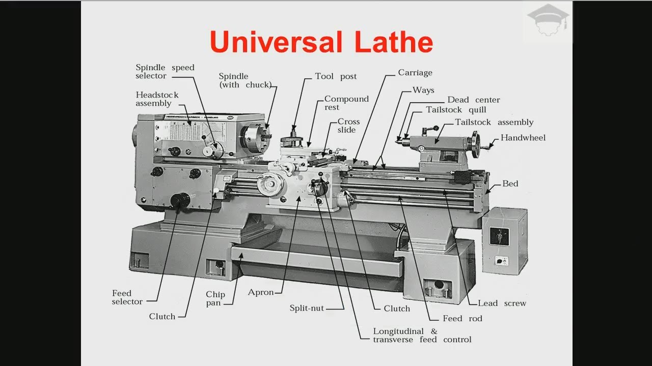 lathe machine parts and functions lathe operations lathe machine working explained with diagram [ 1280 x 720 Pixel ]