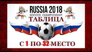 Итоговая таблица победителей чемпионата МИРА 🇷🇺 ПО ФУТБОЛУ 🏆 World Cup FOOTBALL RUSSIA 2018 🇷🇺