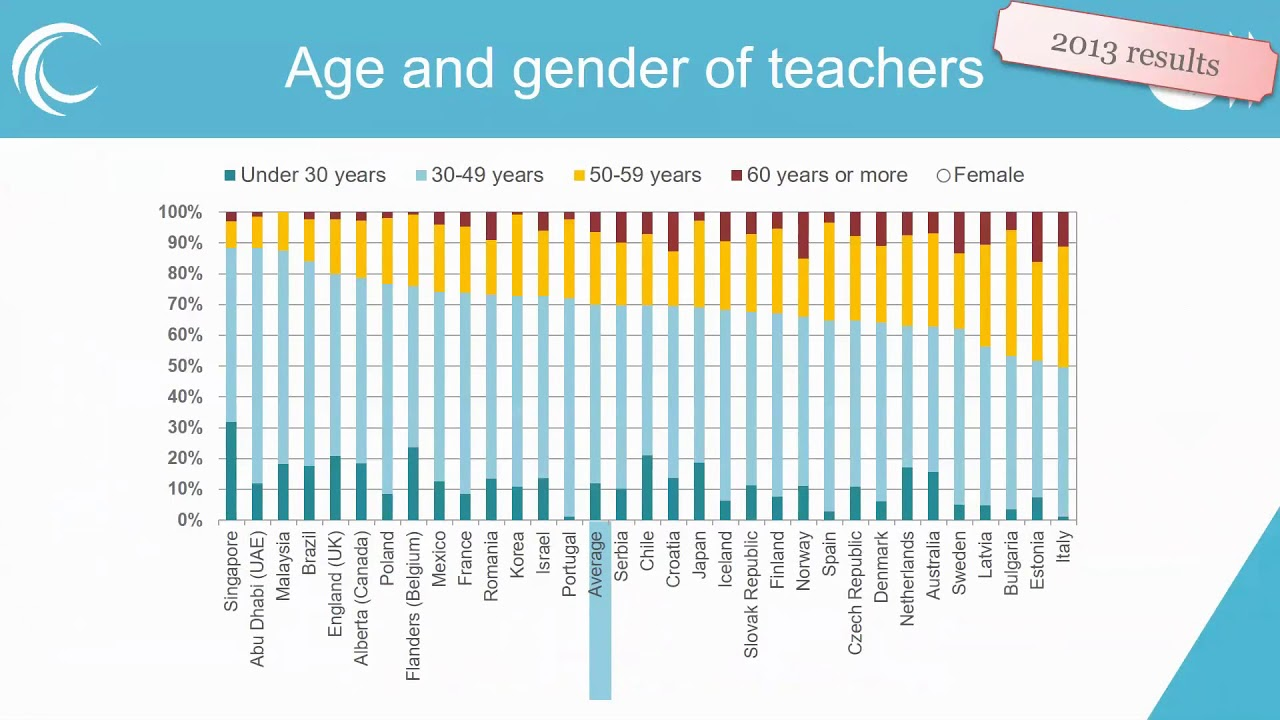 TALIS - The OECD Teaching and Learning International Survey - OECD