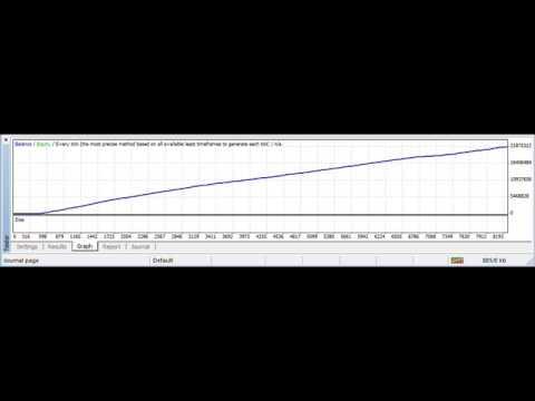 Forex profit factor