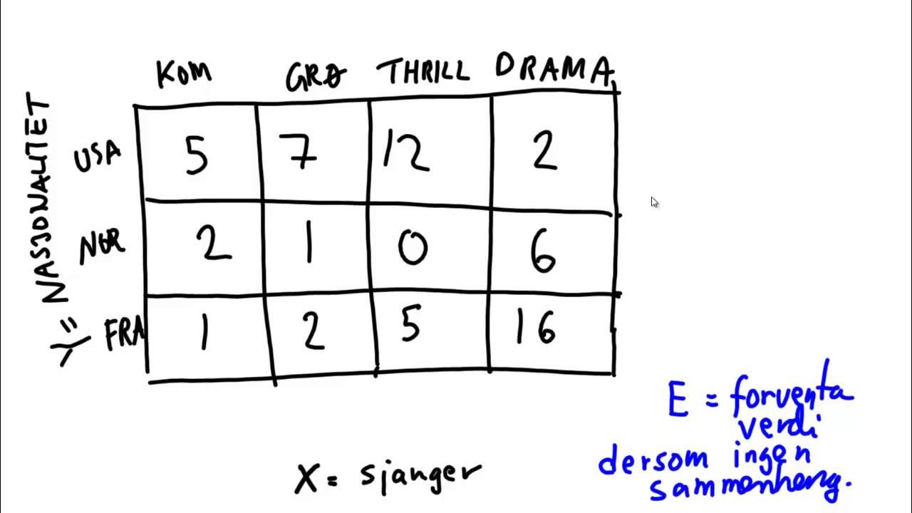 11A Samvariasjon mellom to kategoriske variabler