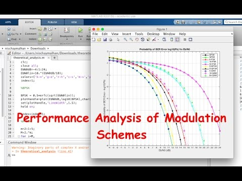 Matlab Code for Performance Analysis (BER vs Eb/N0) of BPSK, QAM, M-PSK,  M-QAM, D-PSK, D-QAM etc