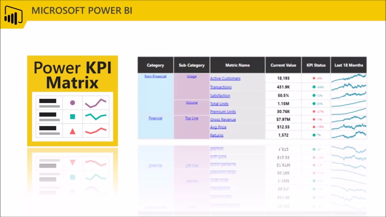 Introduction to Power KPI Matrix custom visual -version 2