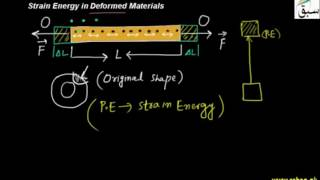 Strain Energy in Deformed Materials