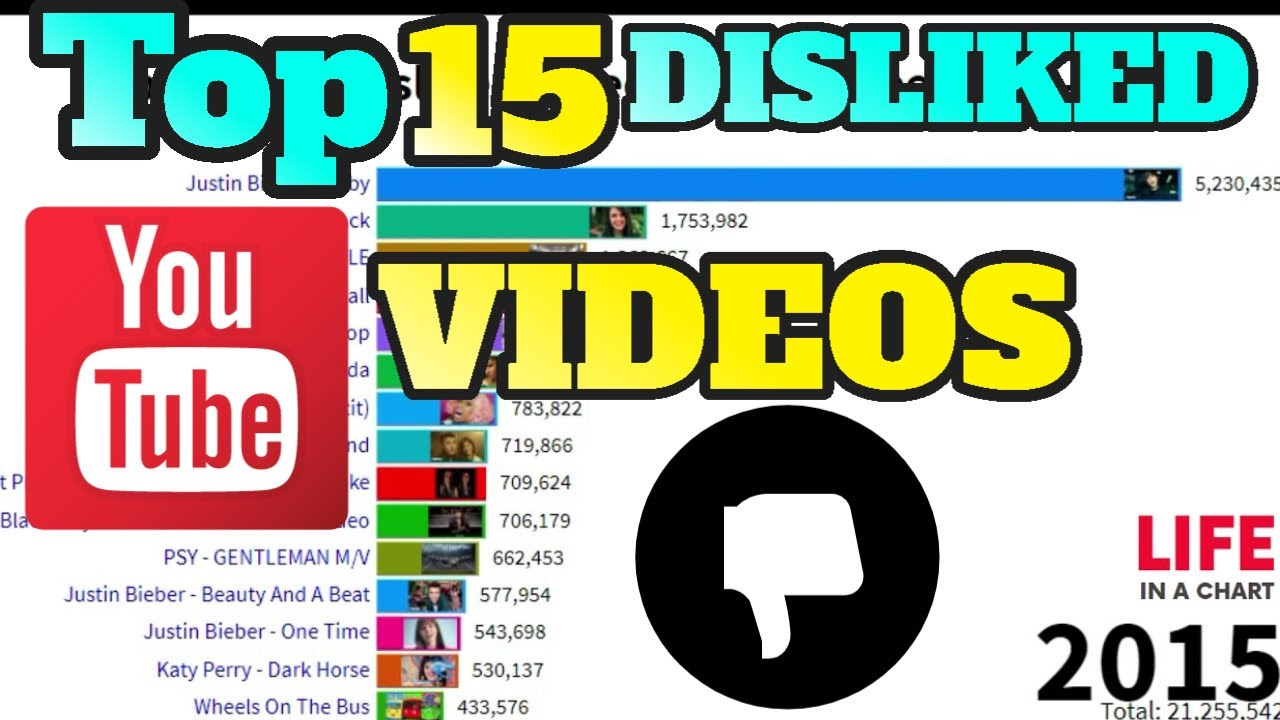 Top 15 Most Disliked Videos On Youtube 2013 2019 Youtube