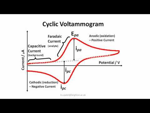 Cyclic Voltammogram