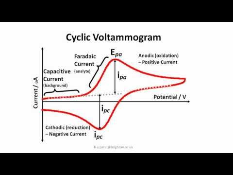 Cyclic Voltammogram