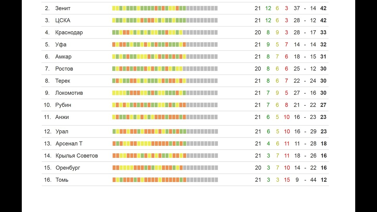 Чемпионат по футболу россии результаты последнего тура таблица [PUNIQRANDLINE-(au-dating-names.txt) 63