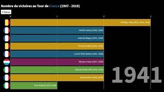 TOP 20 VAINQUEURS DU TOUR DE FRANCE DE 1907 A 2019