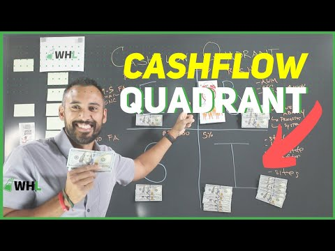 My Personal Cashflow Quadrant  (Inspired by Rich Dad Poor Dad author Robert Kiyosaki