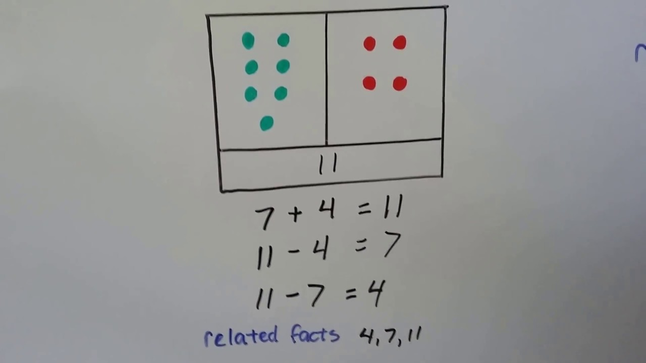 Grade 2 Math 2.3, Relating Addition and Subtraction - YouTube