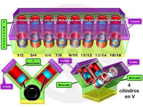 ASÍ FUNCIONA EL AUTOMÓVIL (I) - 1.11 Disposición de los cilindros (2/10)