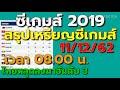 สรุปเหรียญซีเกมส์ 2019 ประจำวันที่ 11 ธ.ค. 62 เวลา 08.00 น.ไทยร่วงรั้งอันดับที่ 3