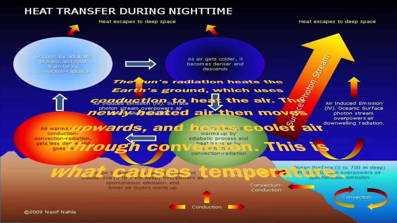 3 Methods Of Heat Transfer
