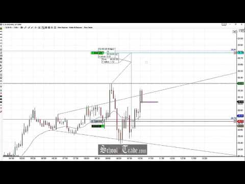 Price Action Trading The Megaphone Pattern On Crude Oil Futures; SchoolOfTrade.com