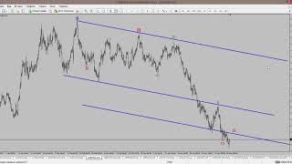 Eur/Usd: прогноз и рекомендации