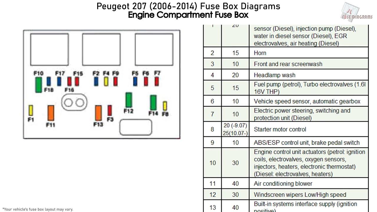 peugeot fuse box diagram - wiring diagram system change-locate-a -  change-locate-a.ediliadesign.it  ediliadesign.it