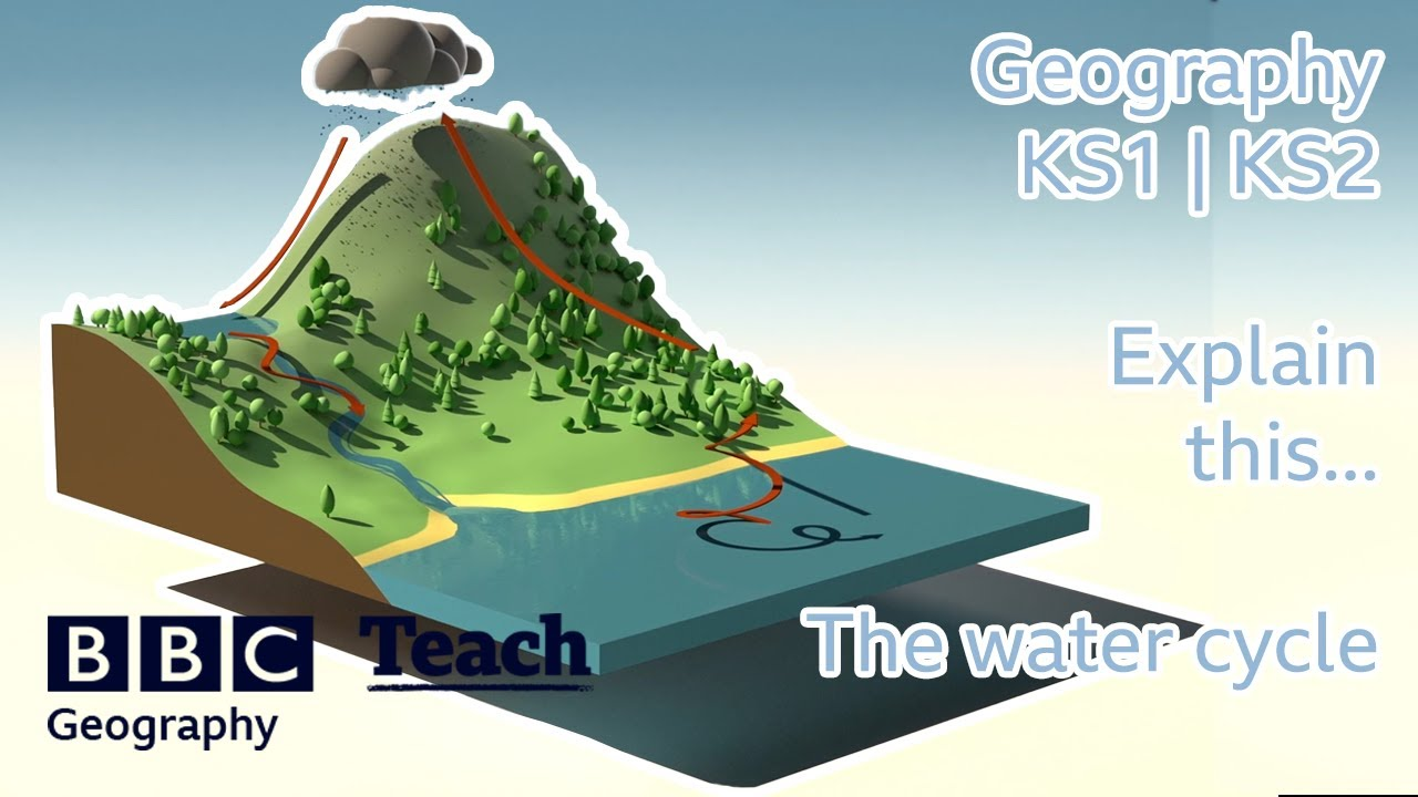 Water And The Water Cycle Theschoolrun