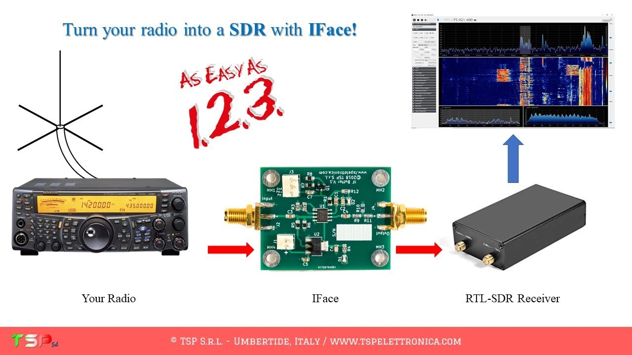 Panadapter SDR for TS-2000 - How install the IFace card inside
