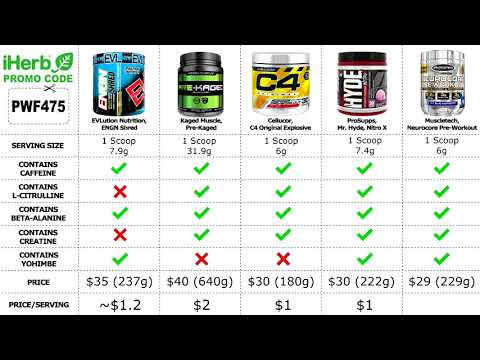 TOP 5 Best Pre-Workout Supplements 2020