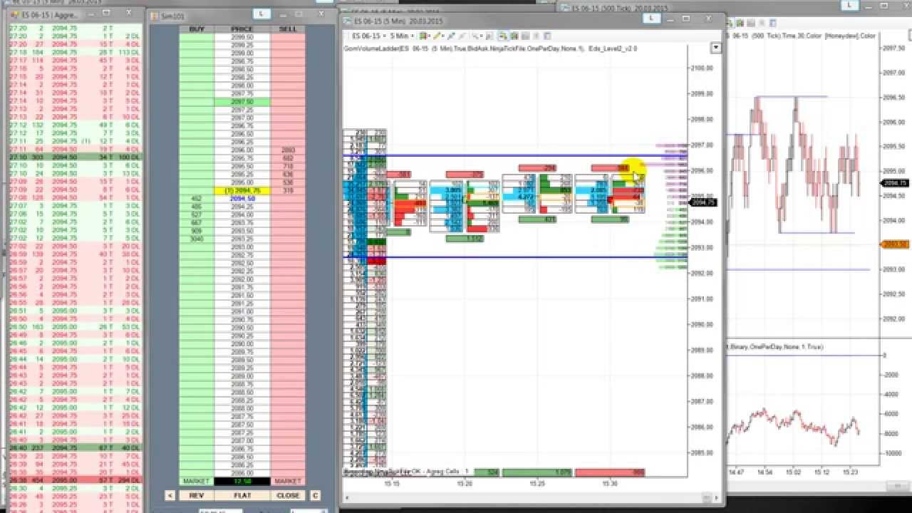 Erklärung : Orderflow, Footprint, cumulative Delta