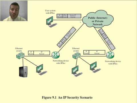 Computer and Network Security - IPsec