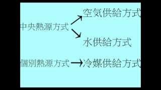 2-1  いろいろな空調方式 【図とキーワードで学ぶ建築設備】