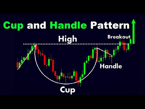 Cup and Handle Pattern #ChartPatterns Candlestick | Stock | Market | Forex | crypto | #Shorts