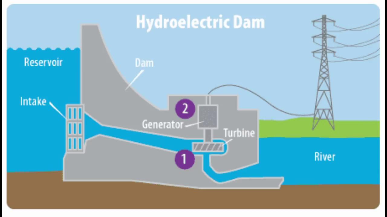 hydroelectric dams reservoir sedimentation [ 1280 x 720 Pixel ]