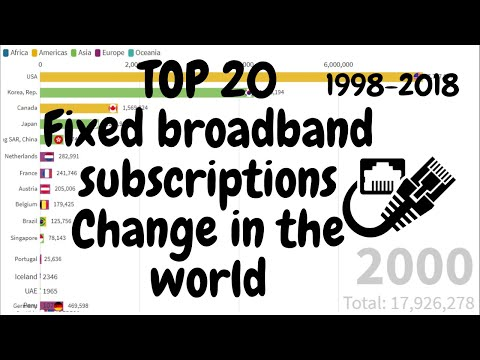 Top 20 | Fixed broadband subscriptions Change in the World | 1998 - 2018
