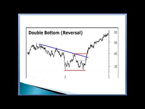Technical Analysis Double Bottom in India Hindi & English Stock Market Training India Bangalore