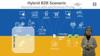 Integration SAP ERP & Hybris Commerce in 8 minutes