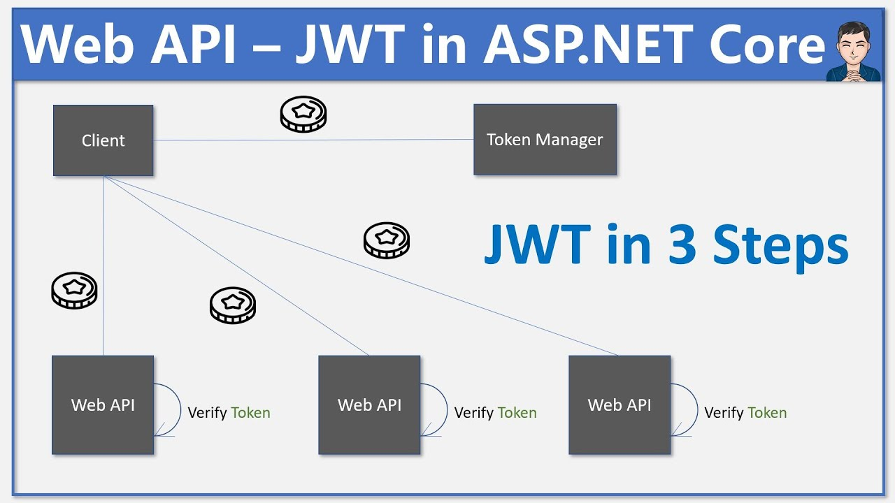 JWT with ASP.NET Core in 3 Simple Steps - WebAPI | REST API | Ep 8