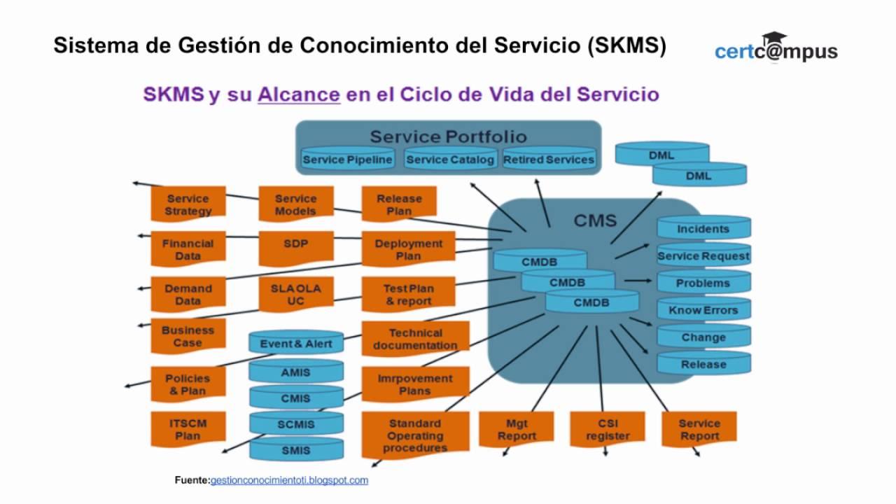 Itil skms y otras definiciones de itil youtube itil skms y otras definiciones de itil xflitez Images
