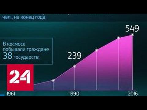 Мир в цифрах. Сколько человек покорили космос